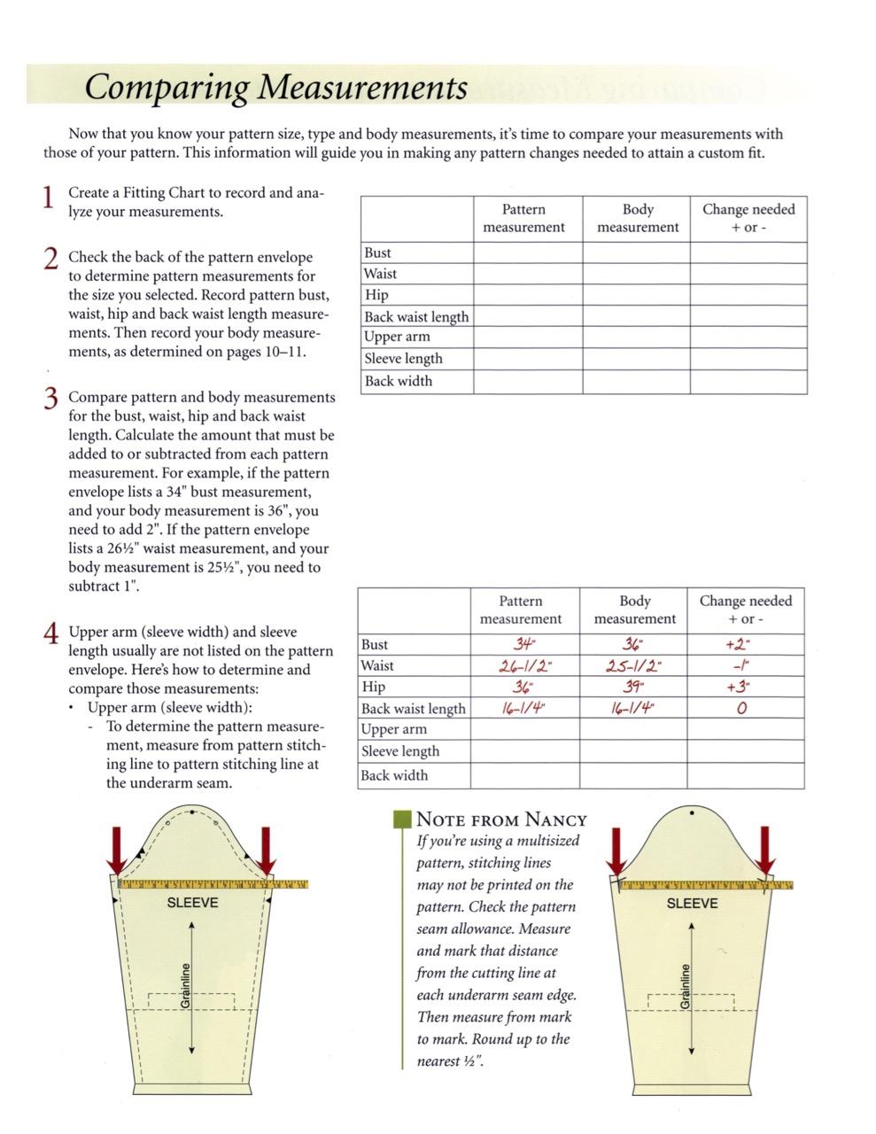 Pattern Fitting the Nancy Zieman Way Personal Fitting Chart